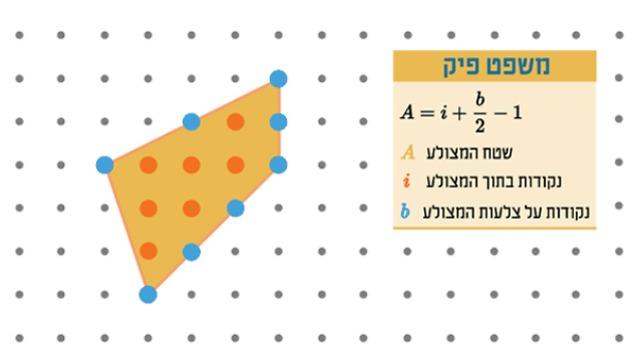 במקרה זה יש שמונה נקודות על צלעות המצולע (b) ושבע בתוכו (i), לכן השטח הוא 10 יחידות (איור: מריה גורוחובסקי)
