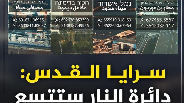 איום הגי'האד האסלאמי על מיקומים אסטרטגיים לישראל ()