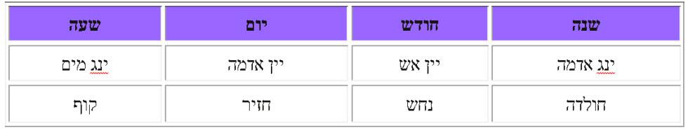 מפת אסטרולוגיה סינית מדינת ישראל 2019 ()