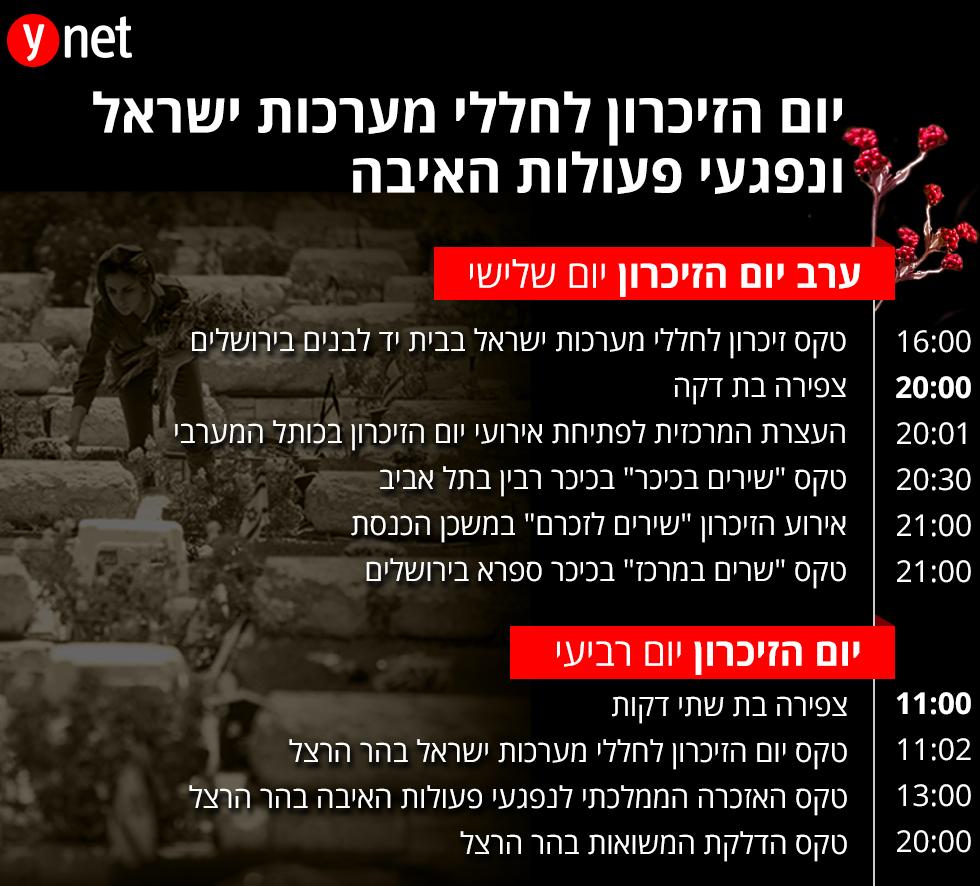 ישראל מתייחדת עם זכר הנופלים: לקראת טקסי יום הזיכרון 2
