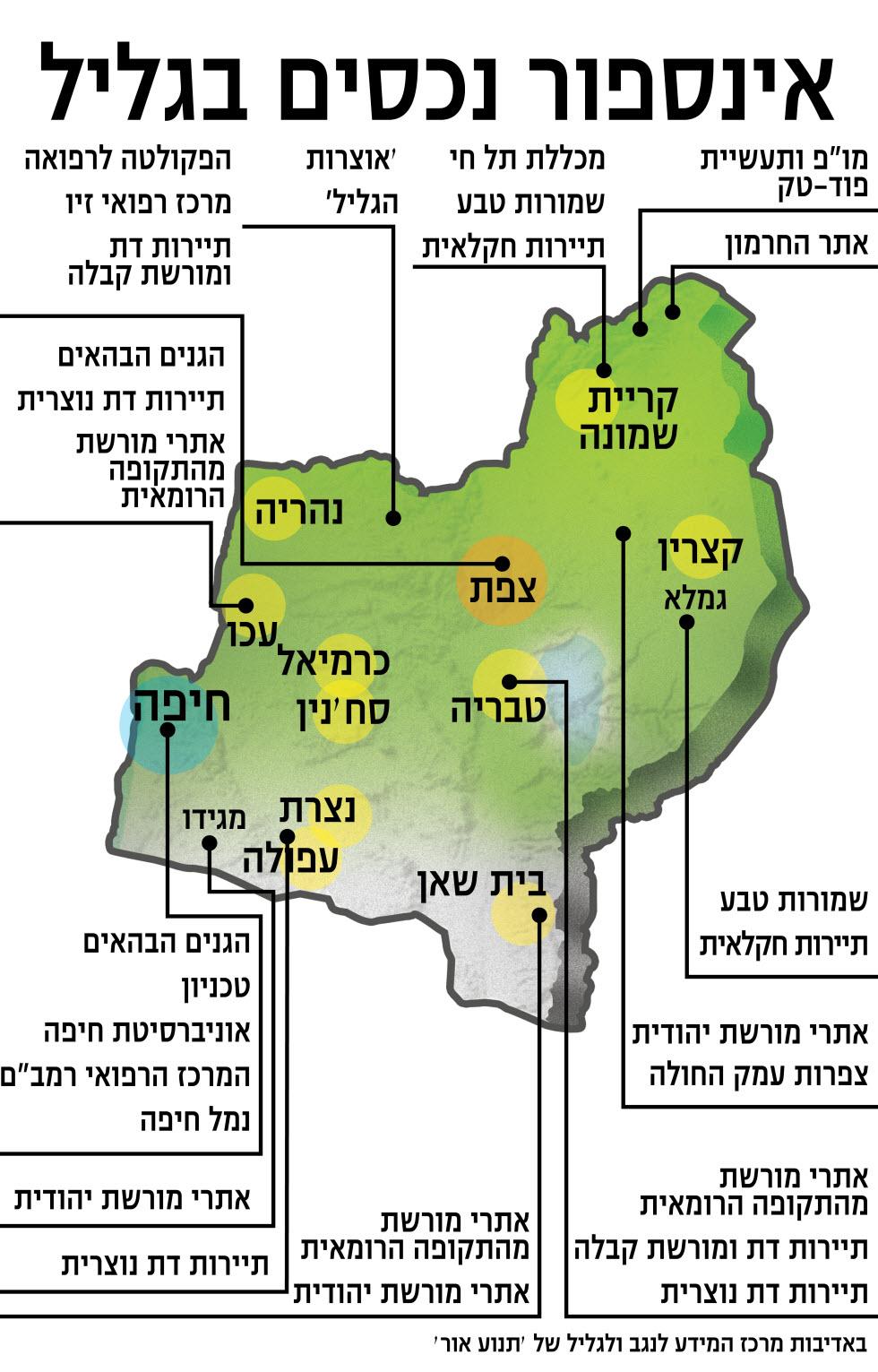 מפץ ההזדמנויות של הגליל (הנתונים באדיבות תנועת אור ומיזם  ישראל 2048 - עתיד משותף)