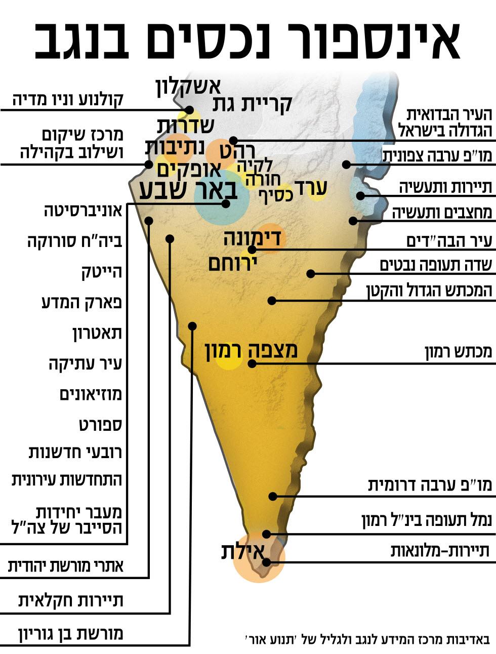 מפץ ההזדמנויות של הנגב (הנתונים באדיבות תנועת אור ומיזם  ישראל 2048 - עתיד משותף)