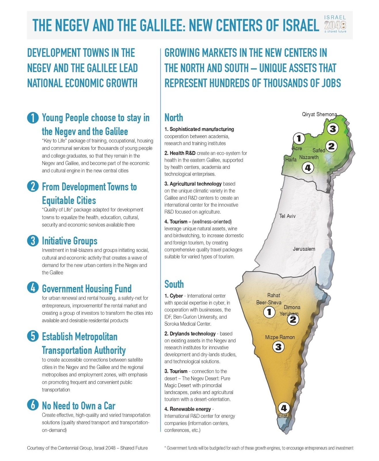 Israel's new centers: How will Israel look in 2048?