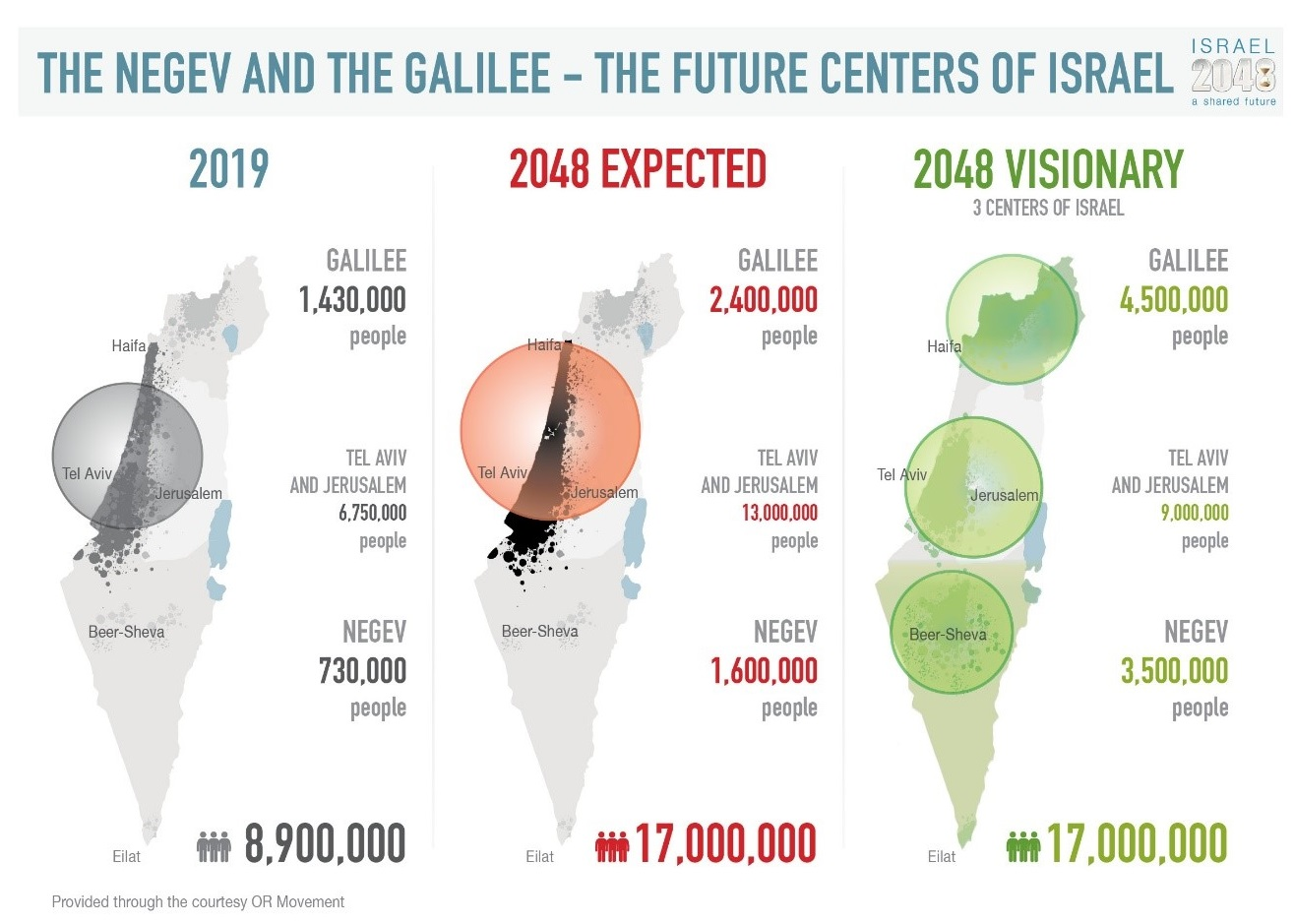 How will Israel look in 2048?