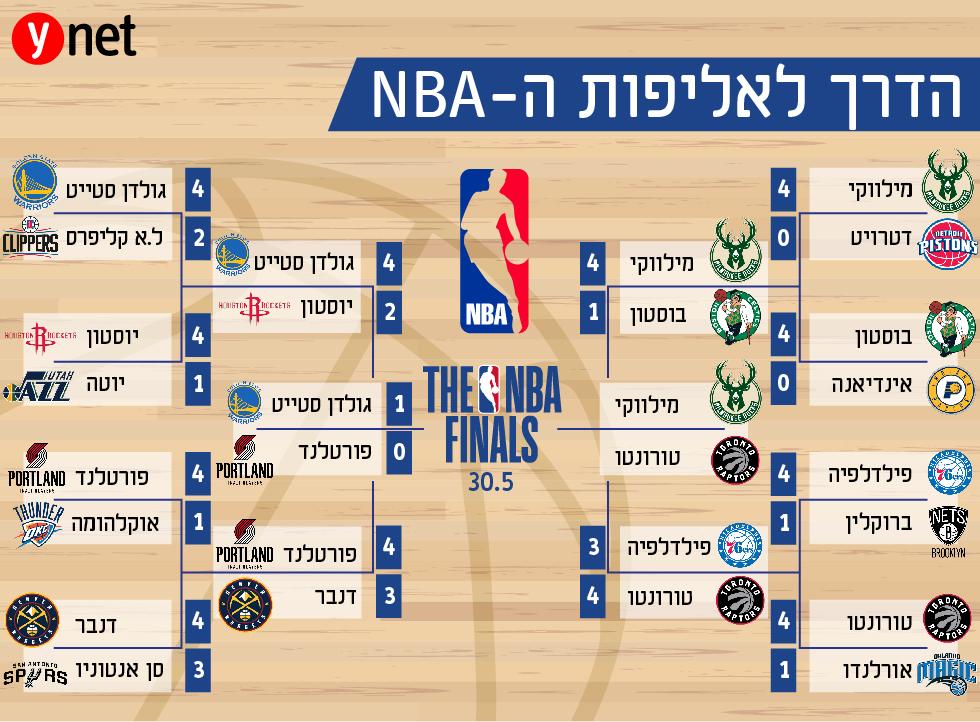 פלייאוף NBA ()