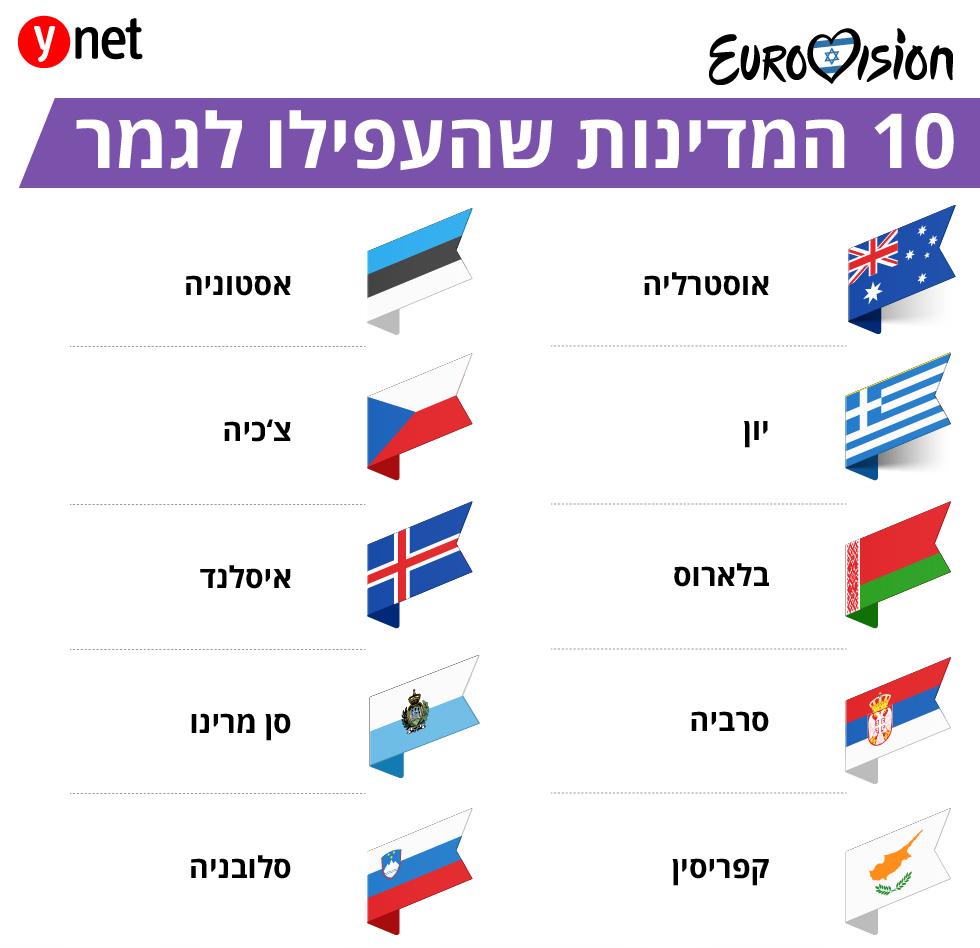 10 מדינות עולות חצי גמר אירוויזיון 2019 ()