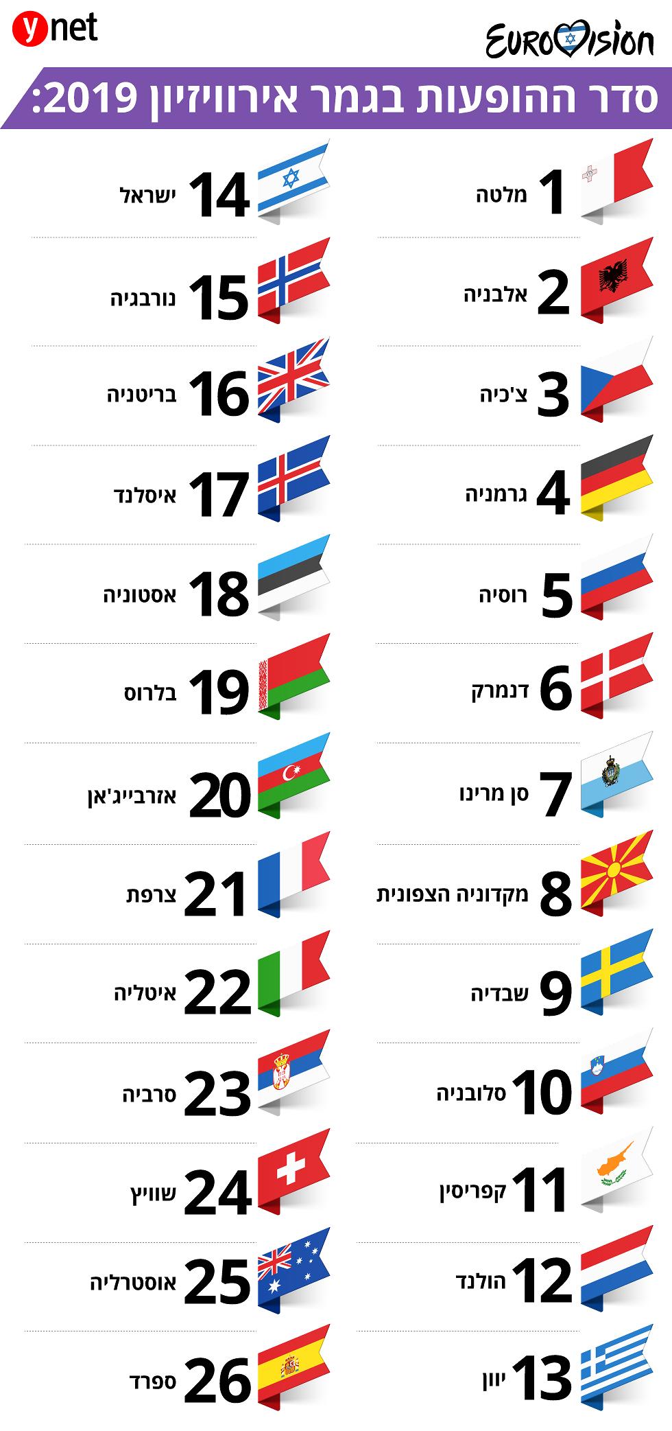 סדר המשתתפות בגמר אירוויזיון 2019 ()