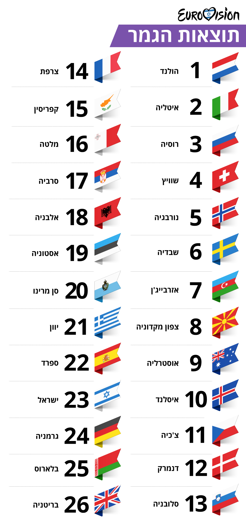 אירוויזיון האירוויזיון תל אביב 2019 גמר תוצאות ()