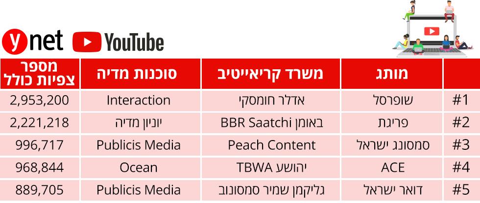 מדד הפרסומות החודשי ()