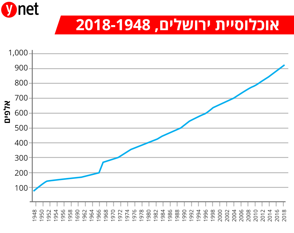 אוכלוסיית ירושלים 2018-1948 ()