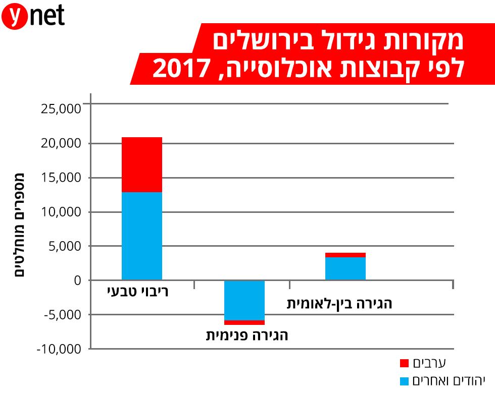 מקורות גידול בירושלים לפי קבוצות אוכלוסייה, 2017 ()