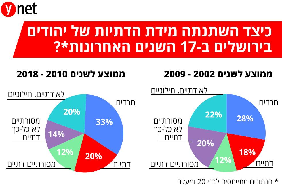 כיצד השתנתה מידת הדתיות של יהודים בירושלים ב-17 השנים האחרונות? ()