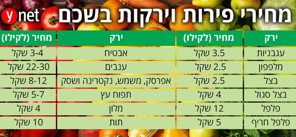 """מחירי הפירות בשמיים: כבר לא יותר זול מחו""""ל 777"""