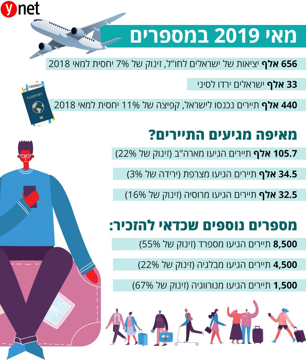 נתוני תיירות חודש מאי 2019 (איורים מתוך shutterstock)