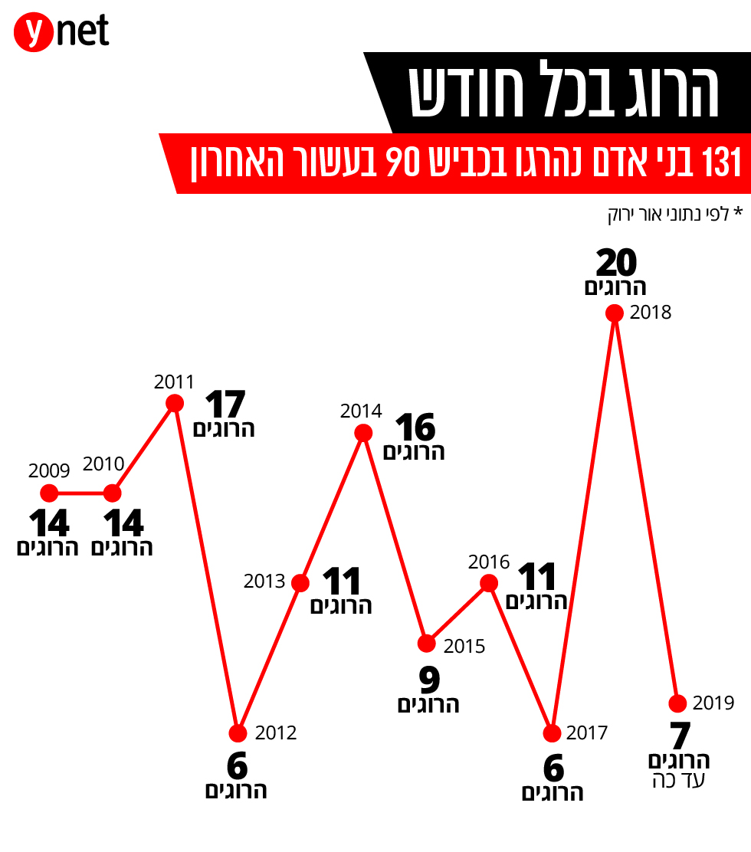 131 הרוגים בכביש 90 בעשור האחרון ()