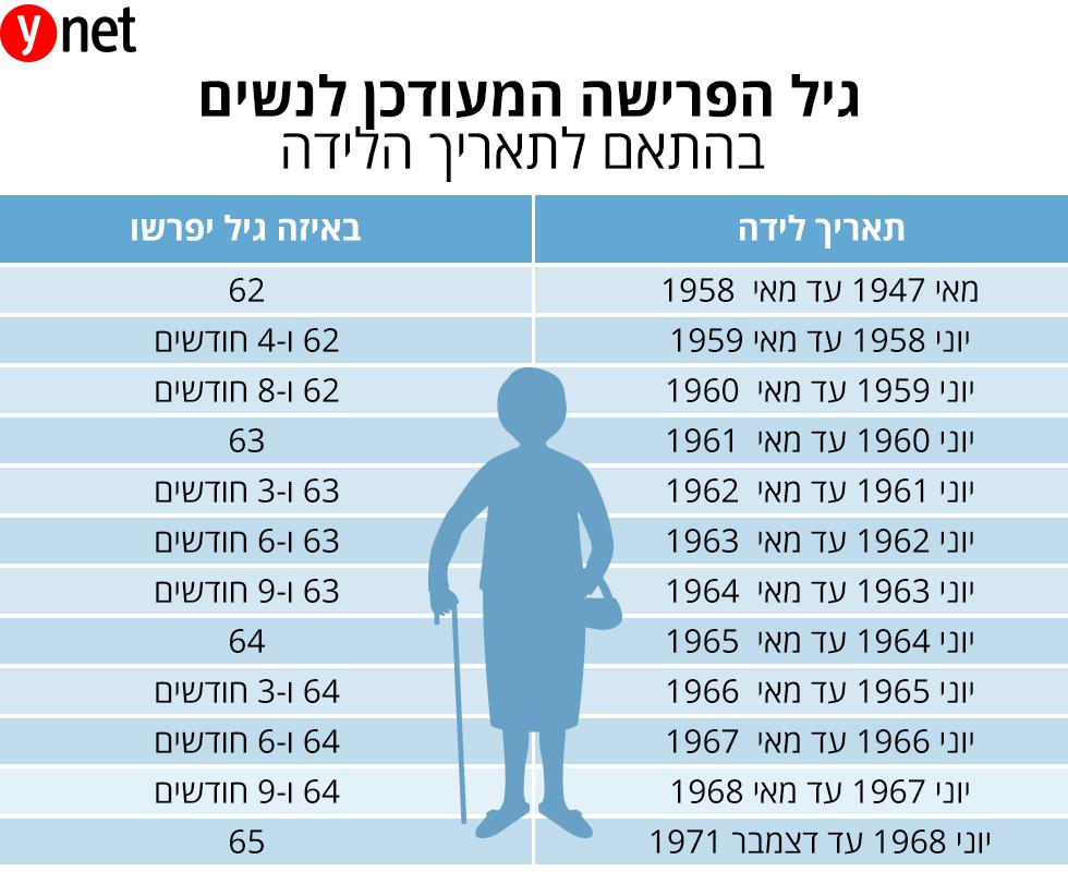 אינפו כלכלה העלאת גיל פרישה נשים ()