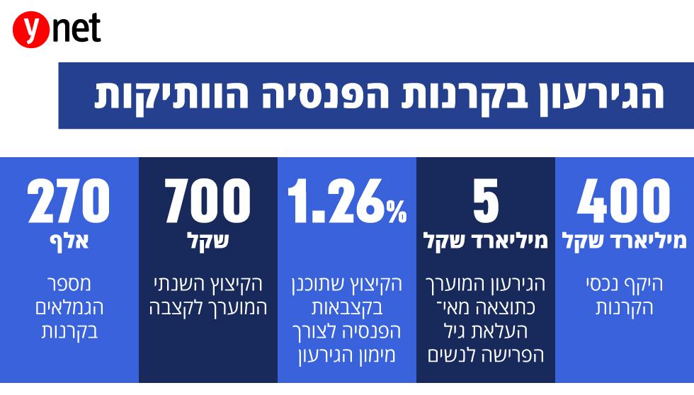 אינפו כלכלה קרנות פנסיה ()