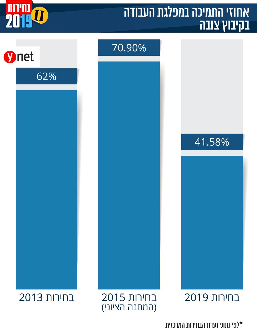 אחוזי התמיכה במפלגת העבודה בקיבוץ צובה ()