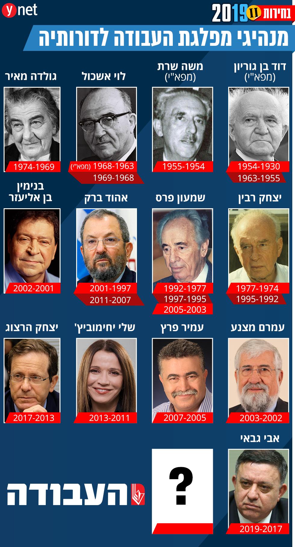 מנהיגי מפלגת העבודה אינפו גרפיקה ()