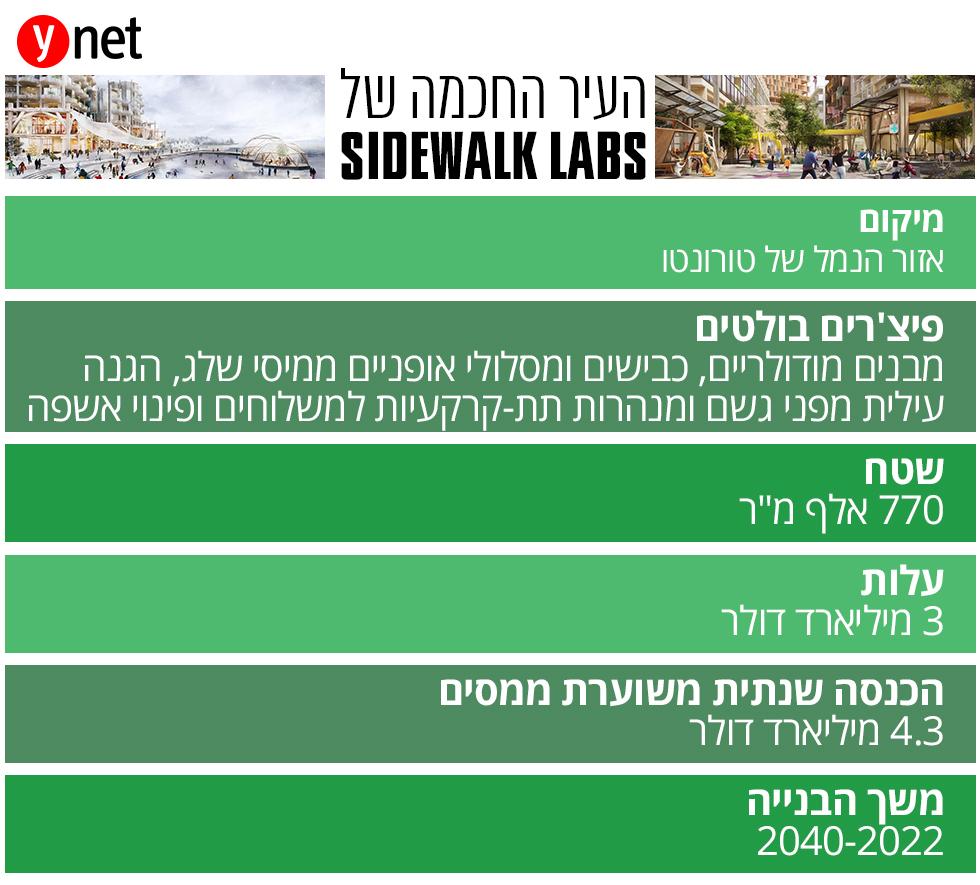העיר החכמה של Sidewalk Labs ()