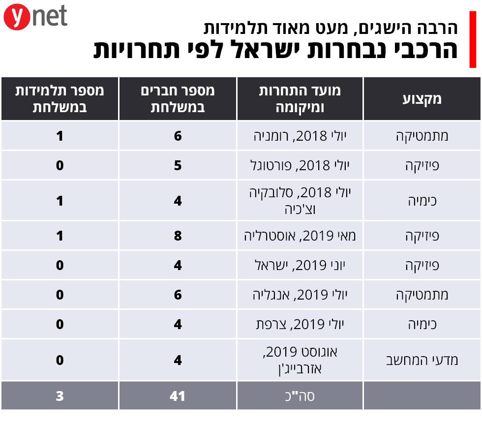 אינפו גרפיקה תחרות נבחרת ישראל תלמידות הישגים מדעי המחשב פיזיקה מתמטיקה  ()