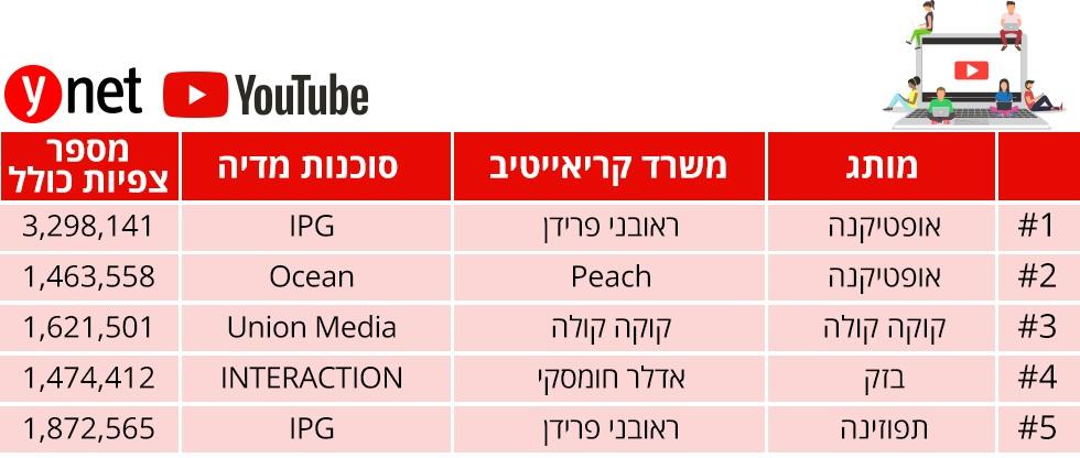 מדד הפרסומות יולי 2019 ()