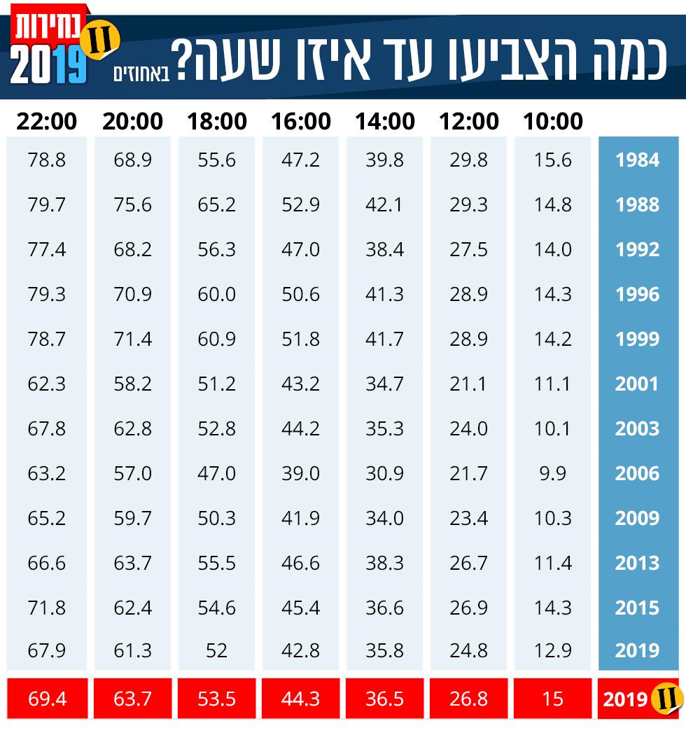 אחוזי ההצבעה היום לעומת ימי בחירות קודמים ()
