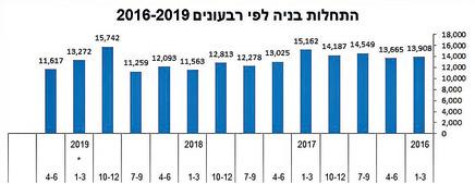 התחלות בנייה לפי רבעונים 2016-2019 ()