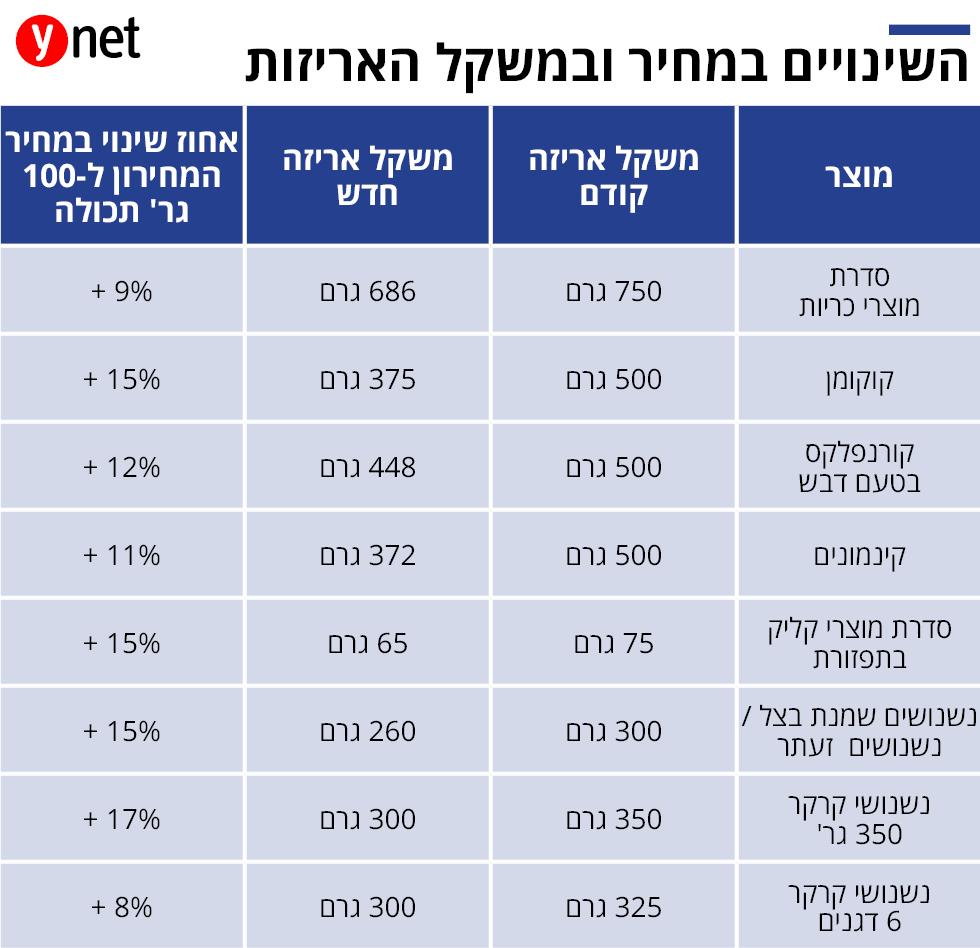 אינפ כלכלה יוניליוור מעלה מחירים ()