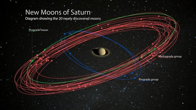 משתייכים לשלוש קבוצות, 17 בכיוון הפוך, שלושה בכיוון הרגיל. הירחים שהתגלו ( איור: מכון קרנגי)