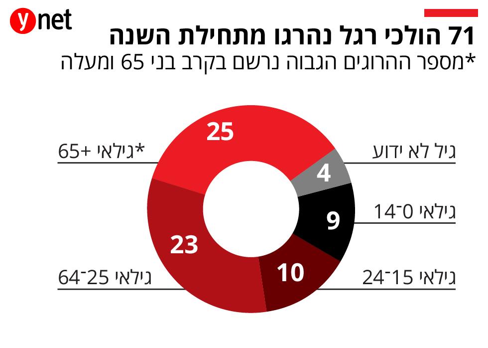 71 הולכי רגל נהרגו מתחילת השנה ()
