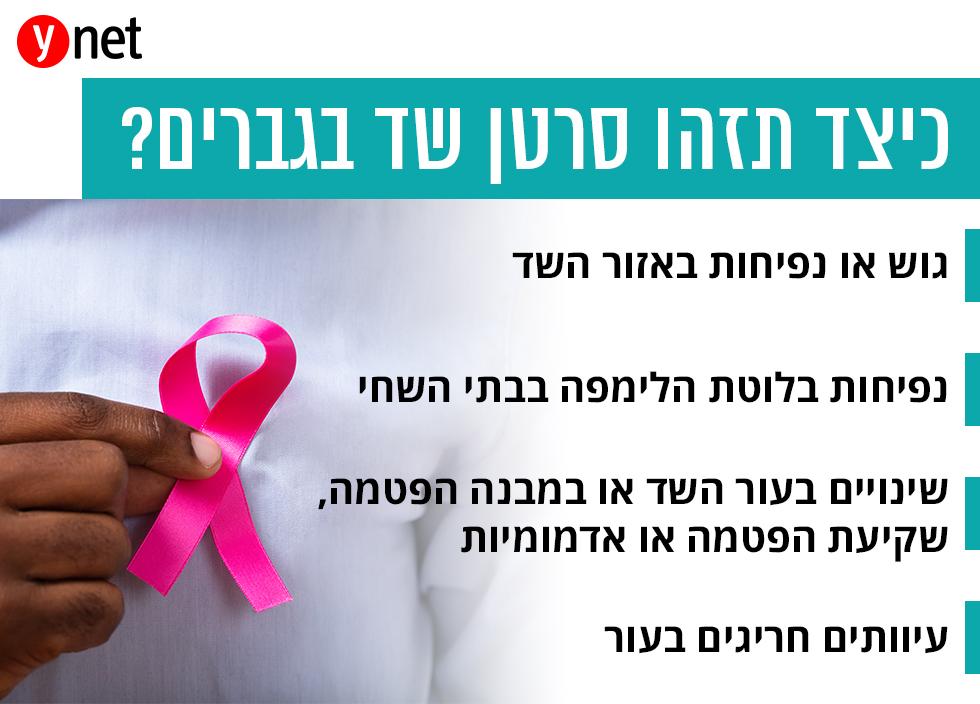 כך תזהו סרטן השד בגברים ()