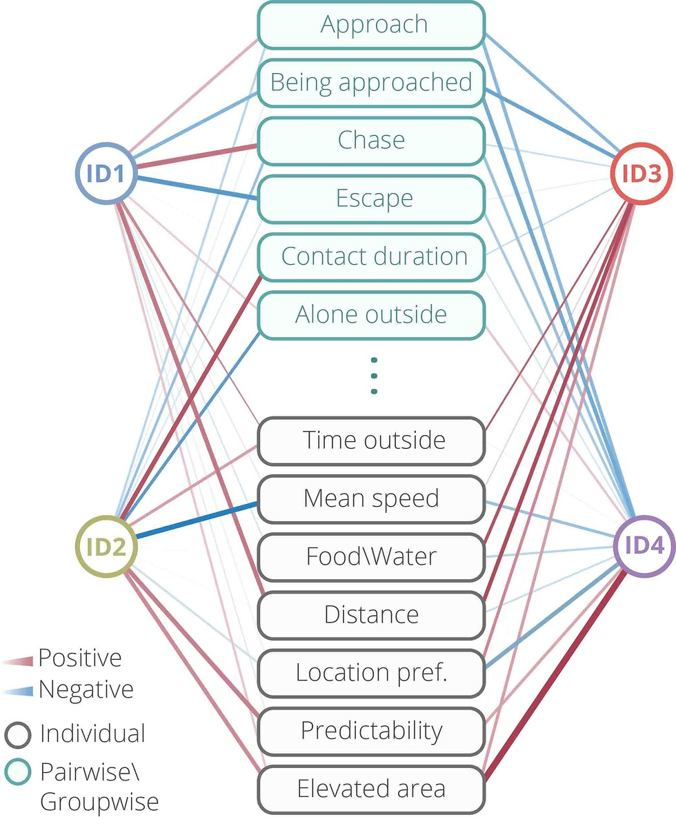 התכונות של העכברים בניסוי (צילום: מתוך המחקר)