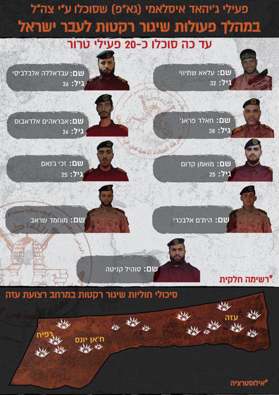 פעילי ג'יהאד איסלאמי פלסטיני שסוכלו  (צילום: דובר צה