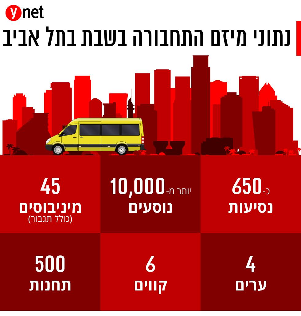 אינפו תחבורה ציבורית שבת הסעות אוטובוסים תל אביב ()