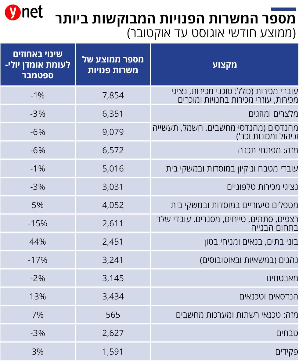 אינפו כלכלה משרות פנויות ()