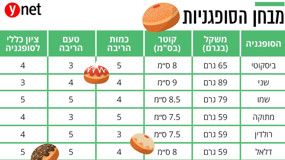 טבלת השוואה בין סופגניות ()