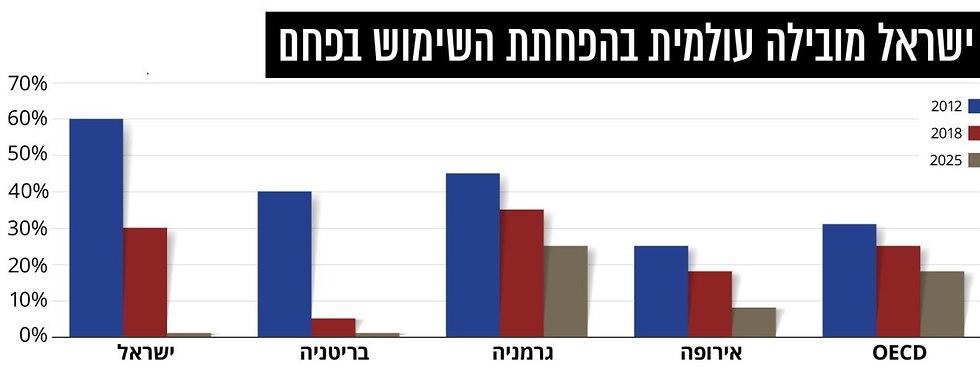 הנתונים של משרד האנרגיה ()