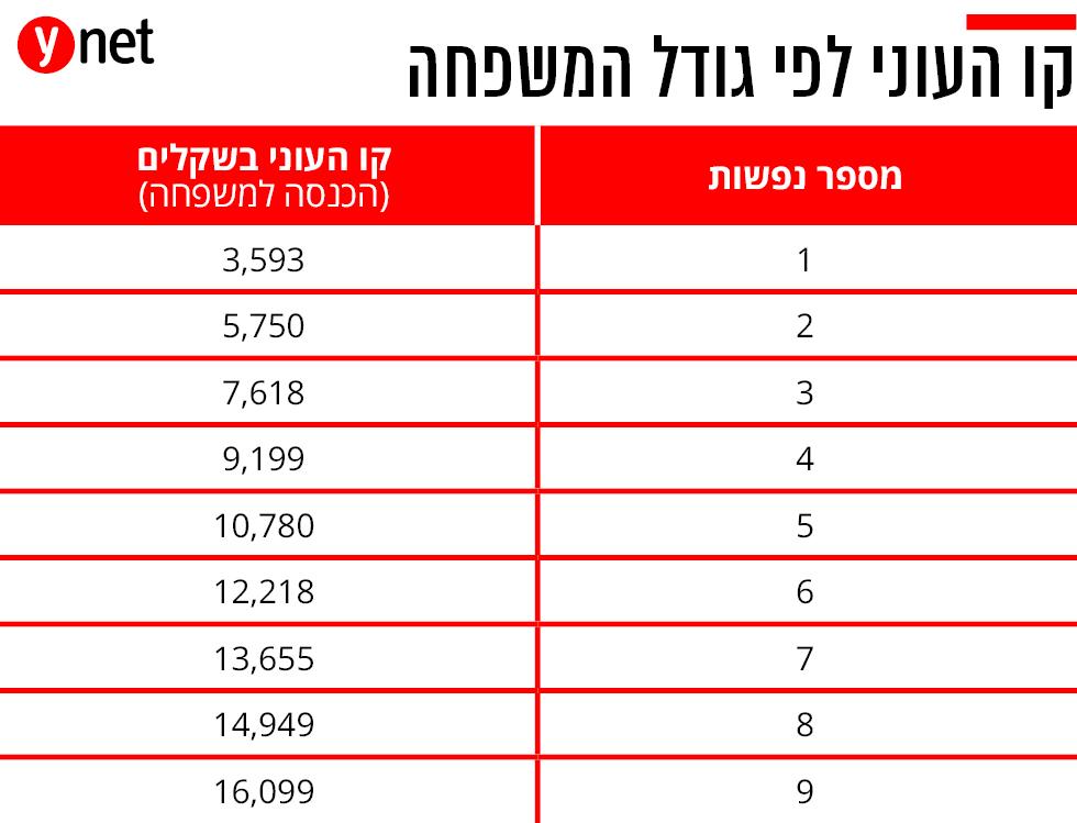 אינפו שיעור העוני בישראל ()