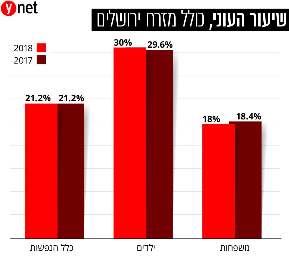 אינפו גרפיקה שיעור העוני כולל מזרח ירושלים ()