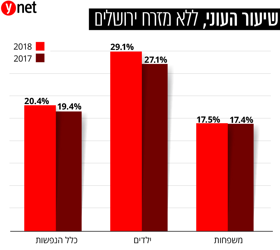 אינפו גרפיקה שיעור העוני לא כולל מזרח ירושלים ()