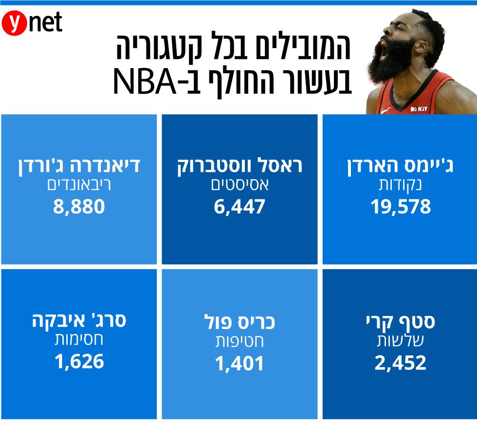 ג'יימס הארדן אינפו NBA ( )