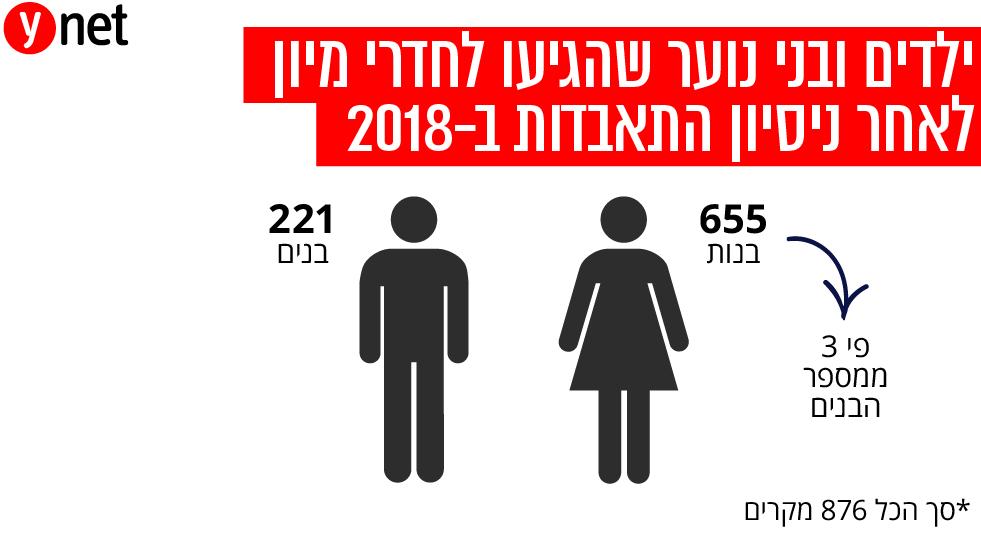מספר ילדים ובני נוער שהגיעו למיון לאחר ניסיון התאבדות בשנת 2018 ()