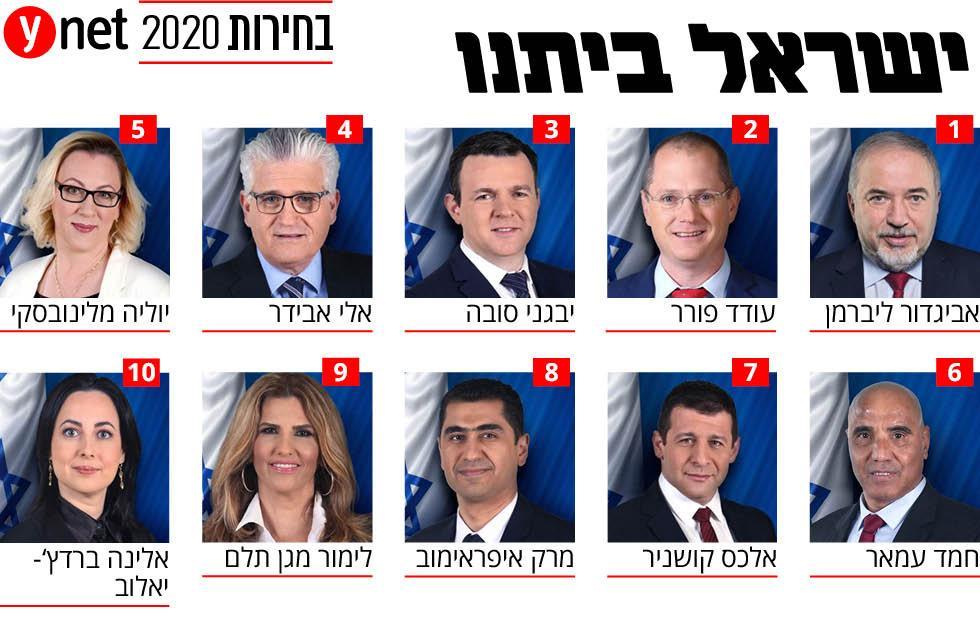אינפו בחירות 2020 כנסת הכנסת רשימה רשימת ישראל ביתנו ()