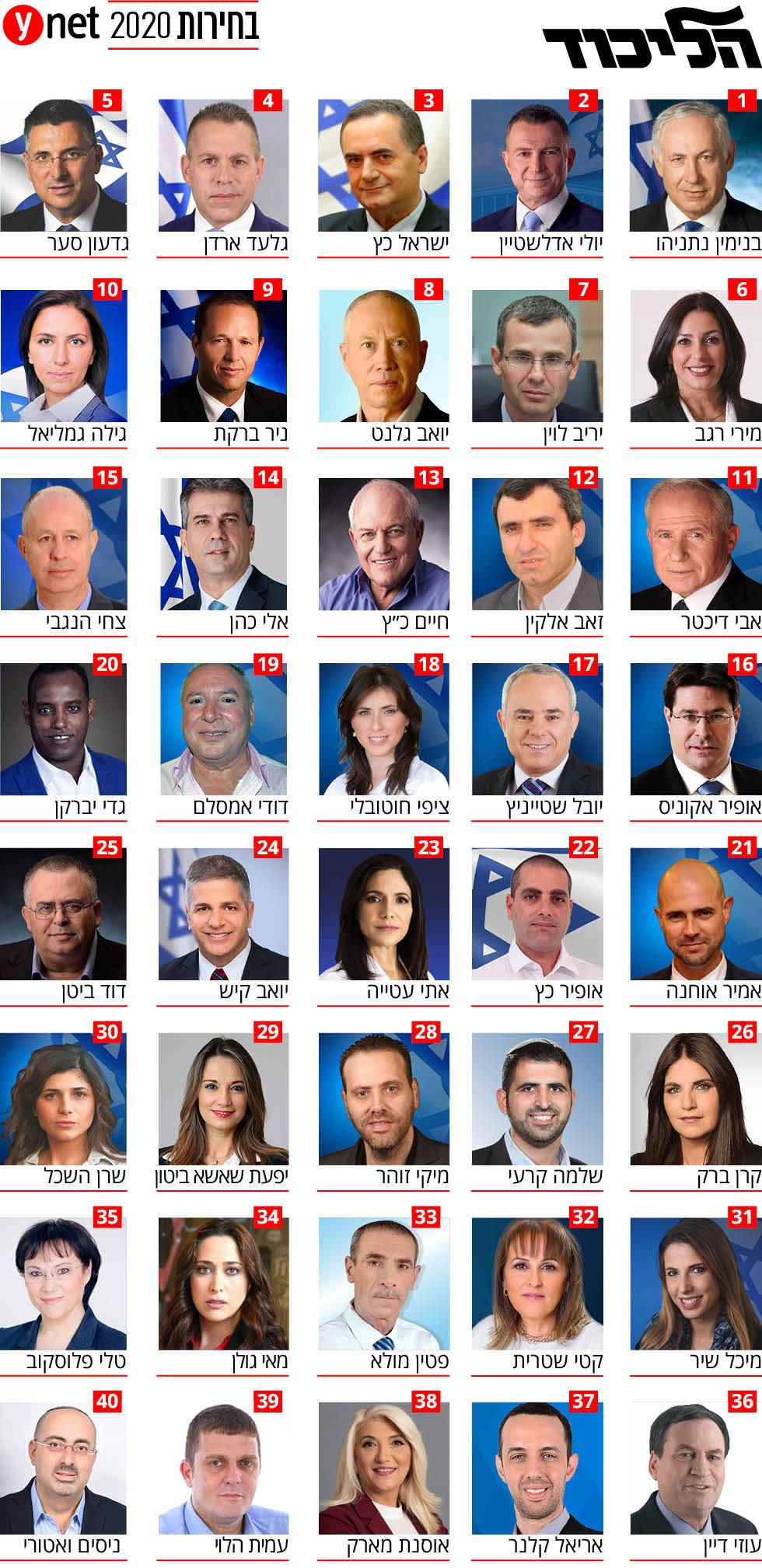 הליכוד  אינפו בחירות 2020 כנסת הכנסת רשימה רשימת ()