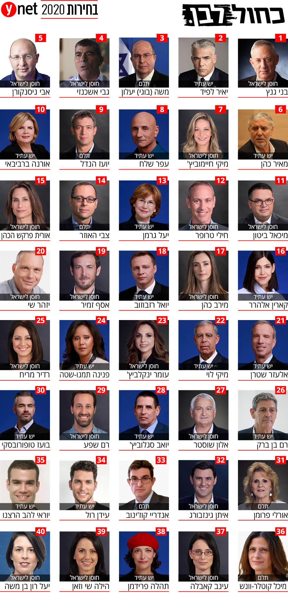 כחול לבן  אינפו בחירות 2020 כנסת הכנסת רשימה רשימת ()