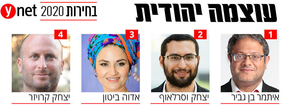 עוצמה יהודית אינפו בחירות 2020 כנסת הכנסת רשימה רשימת ()