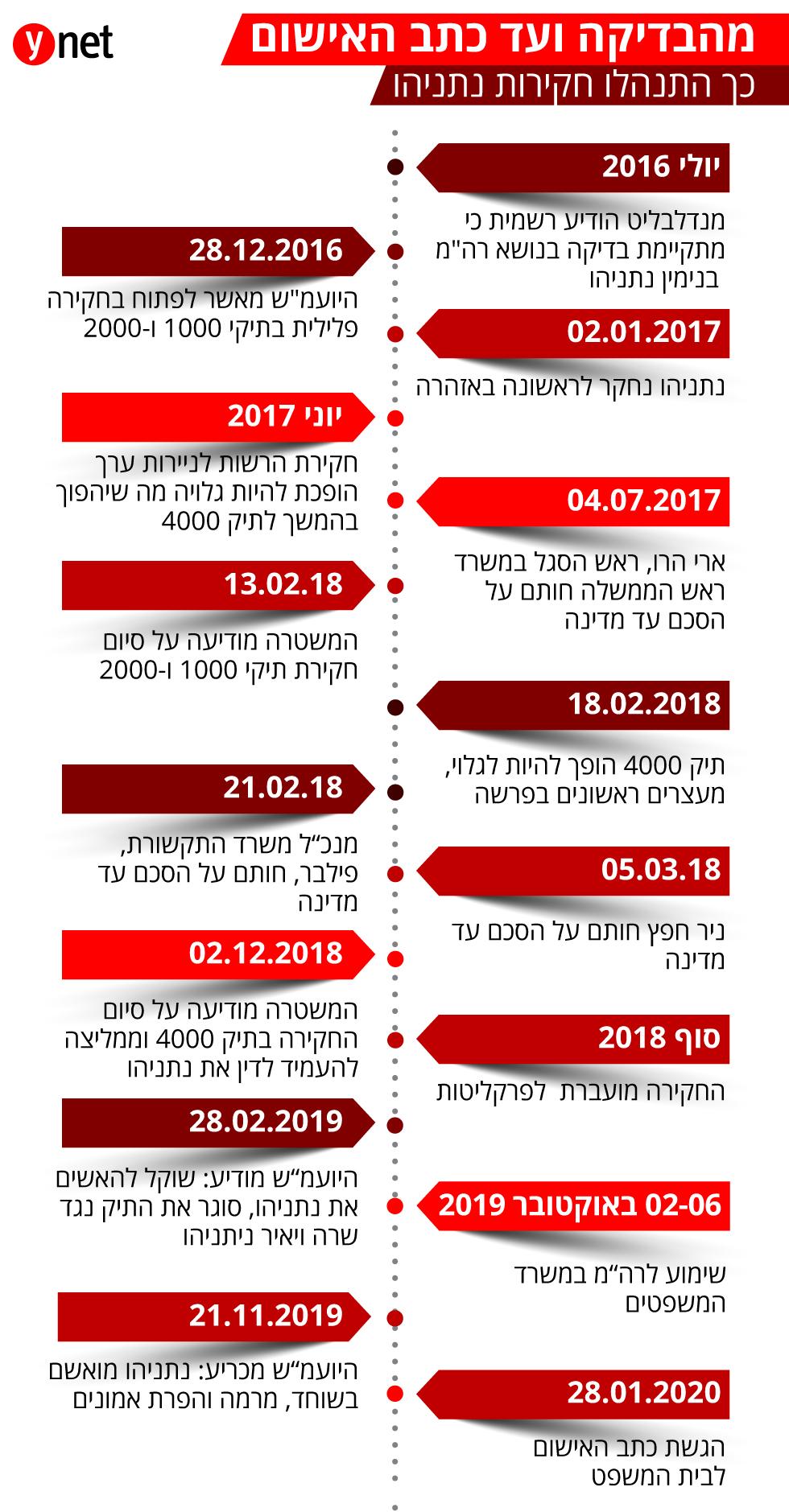 אינפו אביחי מנדלבליט היועץ המשפטי לממשלה כתבי אישום תיק 4000 2000 1000 בנימין נתניהו  ()