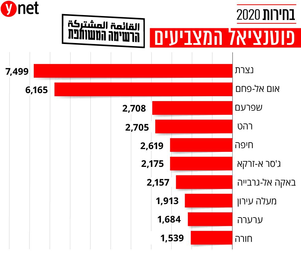 פוטנציאל הצבעה מפלגות בחירות 2020 ()