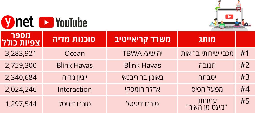 מדד הפרסומות ()